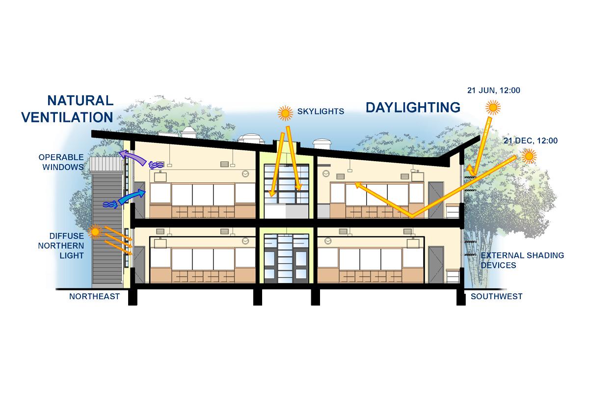 Classroom Ventilation Design ~ Markham elementary school classroom addition baker vilar